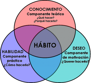 habitos_de_stephen_covey