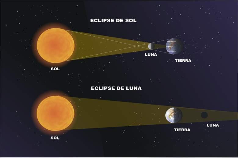 diferencia eclipses