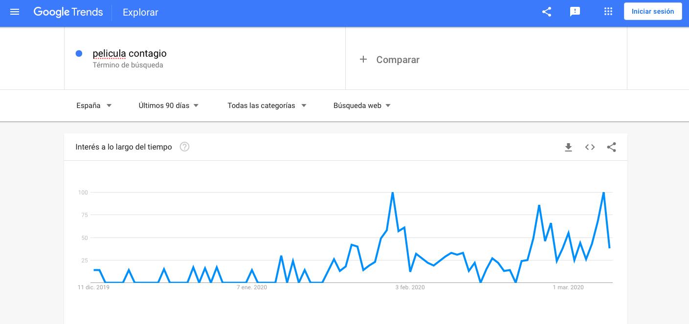 Google Trends película Contagio Coronavirus