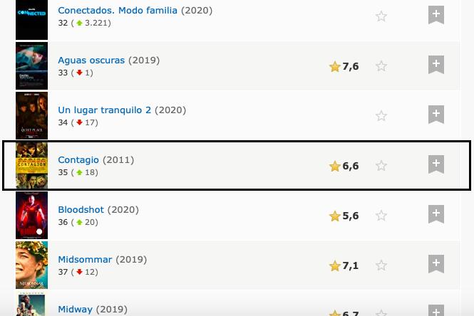 peliculas mas populares contagio IMDb Coronavirus